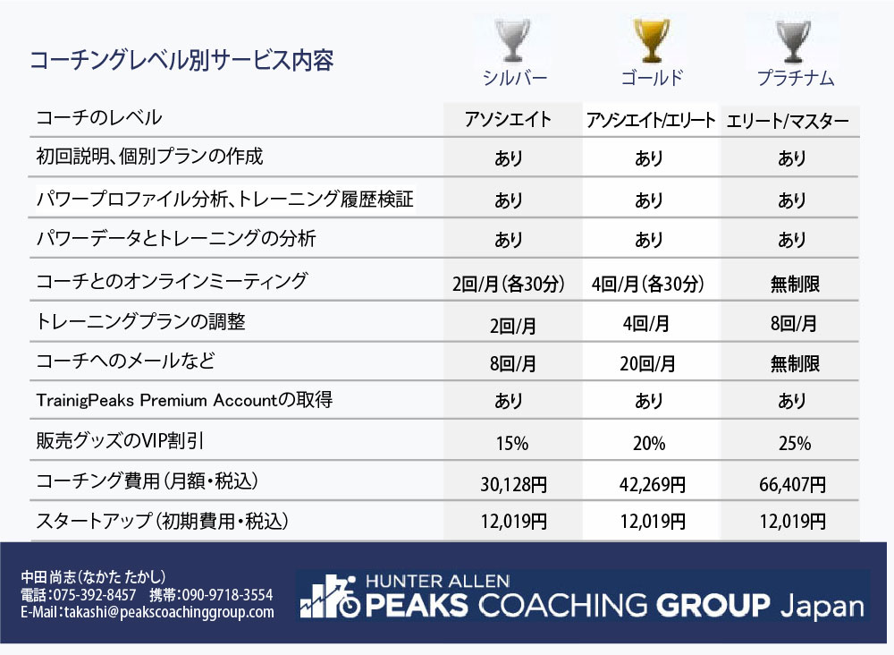 Coaching_Levels_pcgj_4_20191001